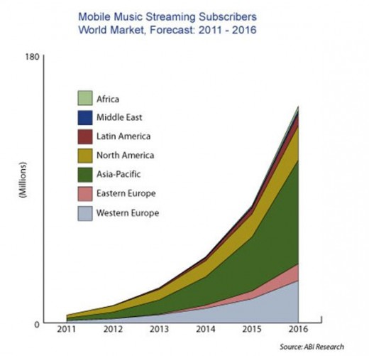 music-industry-world-market-forecast