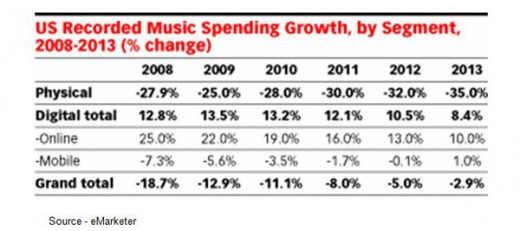 music-industry-statistics-revenues-2