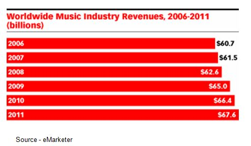 music-industry-statistics-revenues