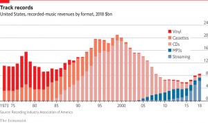 vinyl sales graph
