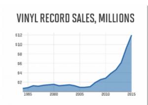 Vinyl Records sales