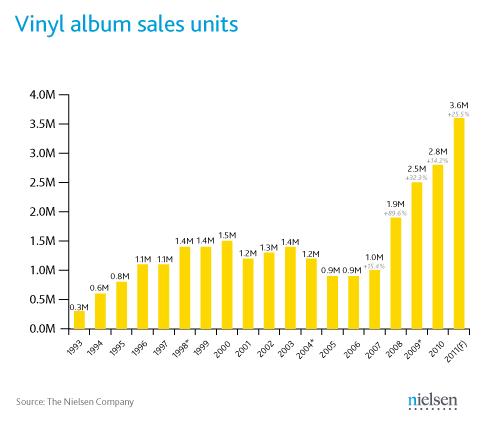 vinyl album sales