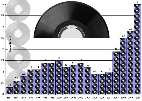 vinyl resurgence