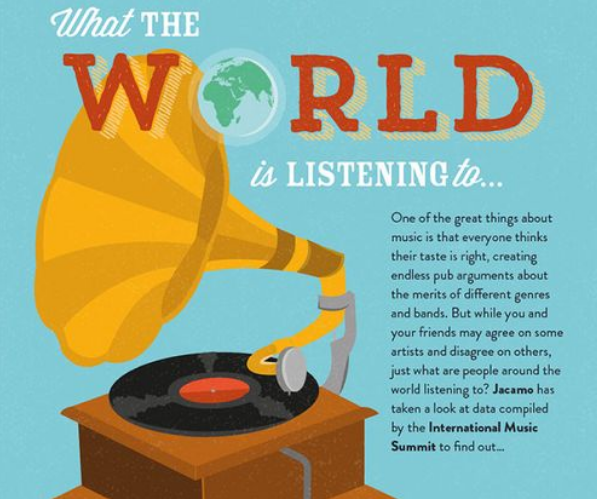 infographic world listening