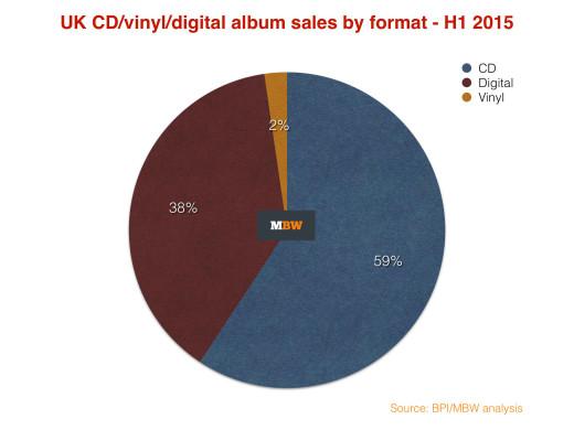 UK analysis music album sales