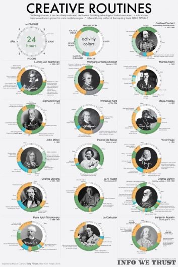 routines of creative people